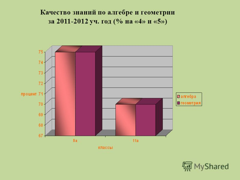 Качество знаний по алгебре и геометрии за 2011-2012 уч. год (% на «4» и «5»)