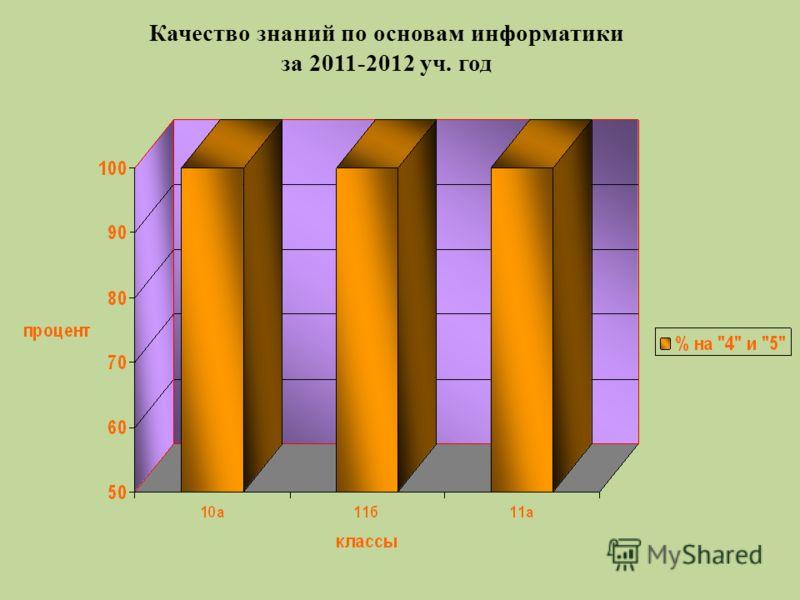 Качество знаний по основам информатики за 2011-2012 уч. год