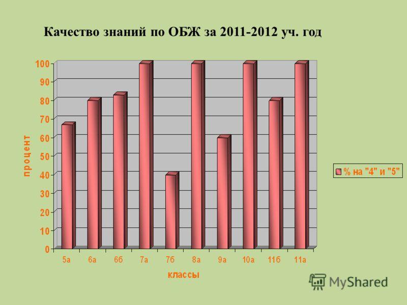 Качество знаний по ОБЖ за 2011-2012 уч. год