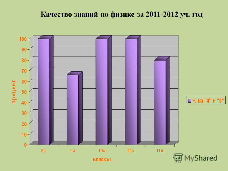 Качество знаний по физике за 2011-2012 уч. год
