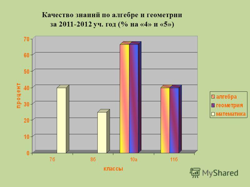 Качество знаинй по алгебре и геометрии за 2011-2012 уч. год (% на «4» и «5»)