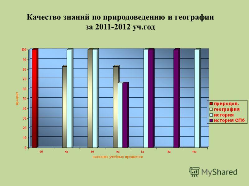 Качество знаний по природоведению и географии за 2011-2012 уч.год