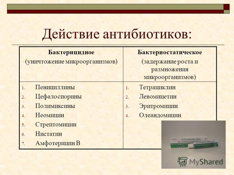 Действие антибиотиков: Бактерицидное (уничтожение микроорганизмов) Бактериостатическое (задержание роста и размножения микроорганизмов) 1. Пенициллины 2. Цефалоспорины 3. Полимиксины 4. Неомицин 5. Стрептомицин 6. Нистатин 7. Амфотерицин В 1. Тетраци