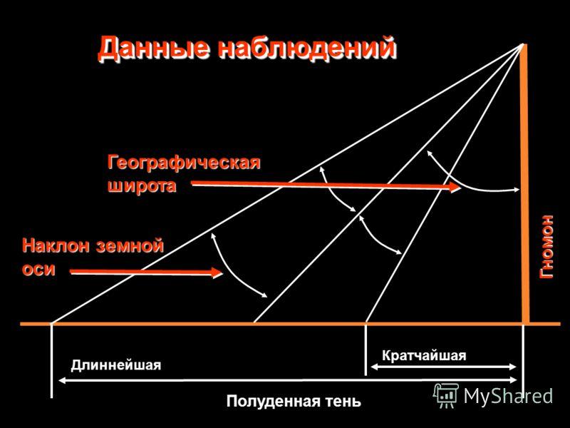 Гномон Кратчайшая Полуденная тень Длиннейшая Географическая широта Наклон земной оси Данные наблюдений