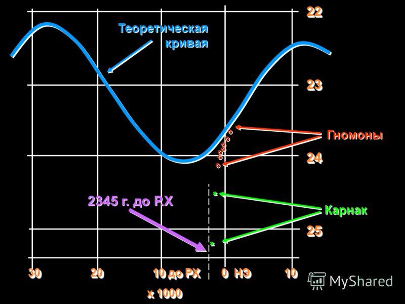 30 20 10 до РХ 0 НЭ 10 х 1000 30 20 10 до РХ 0 НЭ 10 х 1000 2223242522232425 Гномоны Теоретическая кривая Карнак 2345 г. до Р.Х