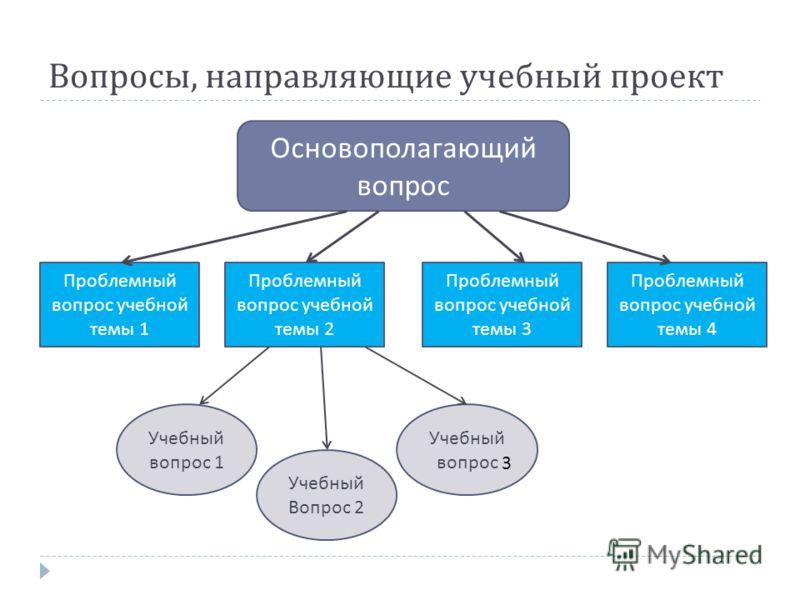 Вопросы, направляющие учебный проект Основополагающий вопрос Проблемный вопрос учебной темы 1 Проблемный вопрос учебной темы 2 Проблемный вопрос учебной темы 3 Проблемный вопрос учебной темы 4 Учебный вопрос 1 Учебный Вопрос 2 Учебный вопрос 3