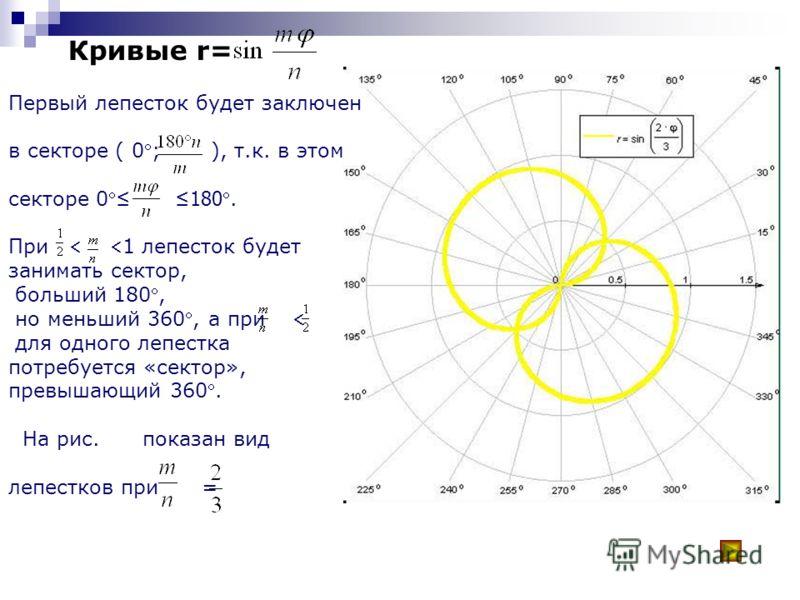 у=m·arcsin(sin k(x-)). k=2 =0 m=1; -2 ;0,5 А в с