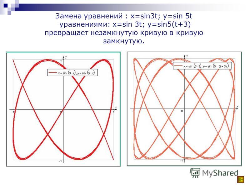 (y 2 -arcsin 2 (sinx))(y 2 -arcsin 2 (sin(x+ )))
