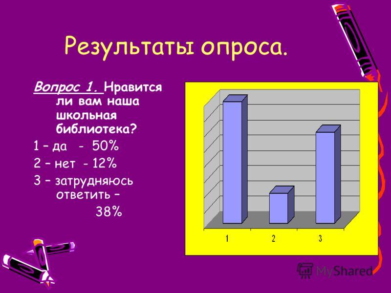Результаты опроса. Вопрос 1. Нравится ли вам наша школьная библиотека? 1 – да - 50% 2 – нет - 12% 3 – затрудняюсь ответить – 38%