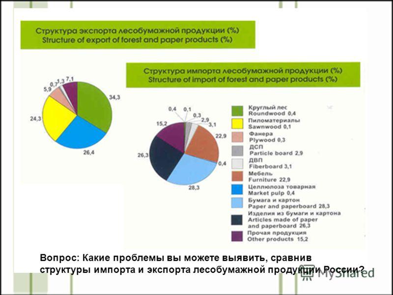 Вопрос: Какие проблемы вы можете выявить, сравнив структуры импорта и экспорта лесобумажной продукции России?