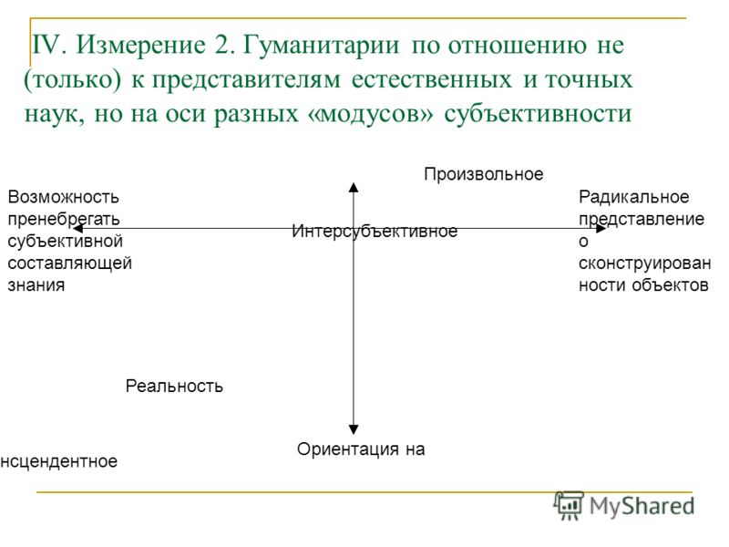 IV. Измерение 2. Гуманитарии по отношению не (только) к представителям естественных и точных наук, но на оси разных «модусов» субъективности Возможность пренебрегать субъективной составляющей знания Радикальное представление о сконструирован ности об
