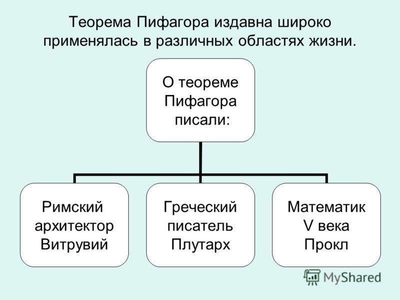 Теорема Пифагора издавна широко применялась в различных областях жизни. О теореме Пифагора писали: Римский архитектор Витрувий Греческий писатель Плутарх Математик V века Прокл