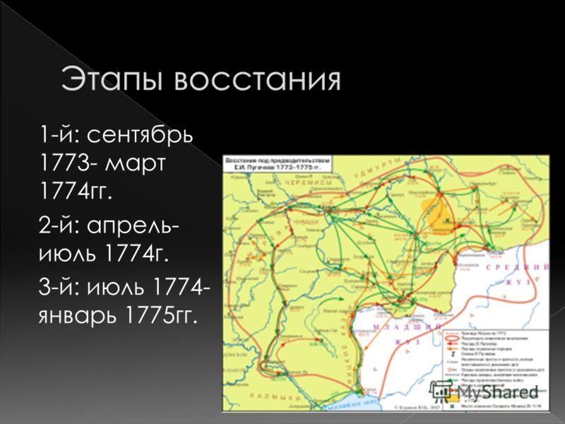 - Казаки - Крестьяне - Работные люди - Башкиры, - калмыки, - татары.