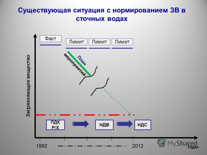 Существующая ситуация с нормированием ЗВ в сточных водах Загрязняющее вещество Годы НДВ ПДК Р/Х НДС Факт Лимит План мероприятий 20121992