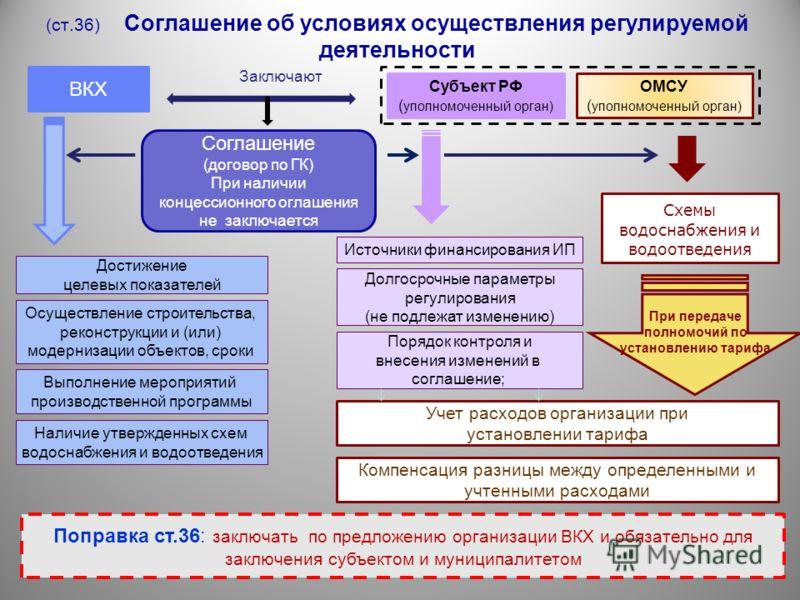 (ст.36) Соглашение об условиях осуществления регулируемой деятельности ВКХ Субъект РФ ( уполномоченный орган) ОМСУ ( уполномоченный орган) Заключают Соглашение (договор по ГК) При наличии концессионного оглашения не заключается Схемы водоснабжения и