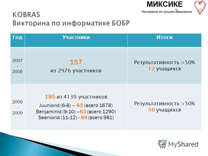 Год Участники Итоги 2007 - 2008 157 из 2976 участников Результативность >50% 12 учащихся 2008 - 2009 195 из 4139 участников Juuniorid (6-8) – 63 (всего 1678) Benjaminid (9-10) –63 (всего 1290) Seeniorid (11-12) - 69 (всего 981) Результативность >50%