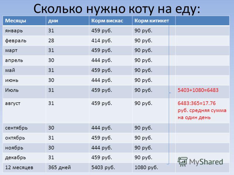 Сколько нужно коту на еду: МесяцыдниКорм вискасКорм китикет январь31459 руб.90 руб. февраль28414 руб.90 руб. март31459 руб.90 руб. апрель30444 руб.90 руб. май31459 руб.90 руб. июнь30444 руб.90 руб. Июль31459 руб.90 руб.5403+1080=6483 август31459 руб.