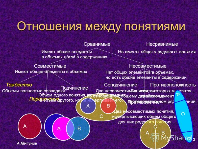 Отношения между понятиями А.Мигунов 13 С СравнимыеНесравнимые СовместимыеНесовместимые Тождество Подчинение Пересечение СоподчинениеПротивоположность Противоречие Имеют общие элементы в объемах и/или в содержаниях Имеют общие элементы в объемах Объем