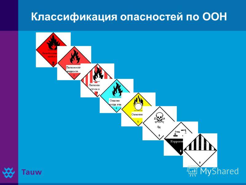 Классификация опасностей по ООН