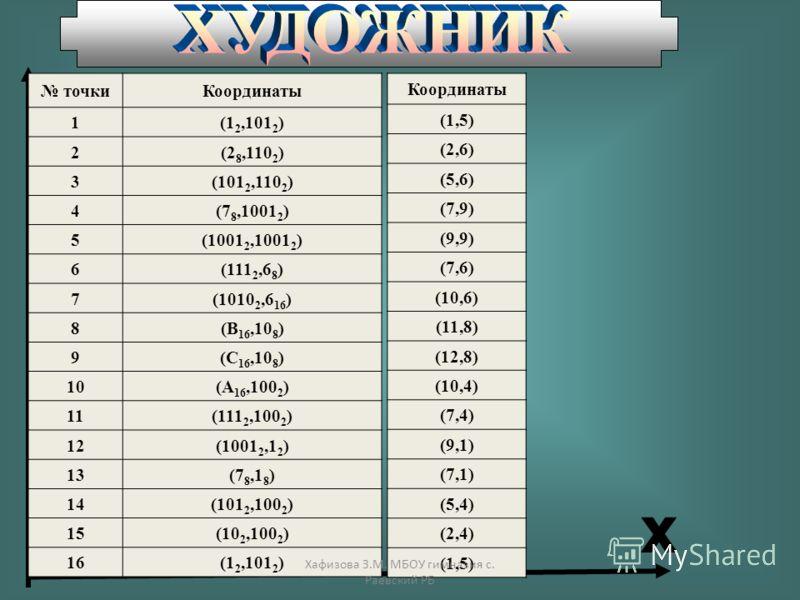 точкиКоординаты 1(1 2,101 2 ) 2(2 8,110 2 ) 3(101 2,110 2 ) 4(7 8,1001 2 ) 5(1001 2,1001 2 ) 6(111 2,6 8 ) 7(1010 2,6 16 ) 8(В 16,10 8 ) 9(С 16,10 8 ) 10(А 16,100 2 ) 11(111 2,100 2 ) 12(1001 2,1 2 ) 13(7 8,1 8 ) 14(101 2,100 2 ) 15(10 2,100 2 ) 16(1