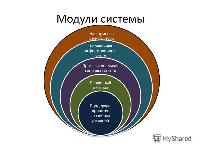 Модули системы Электронная регистратура Справочная информационная система Профессиональная социальная сеть Первичный диагноз Поддержка принятия врачебных решений
