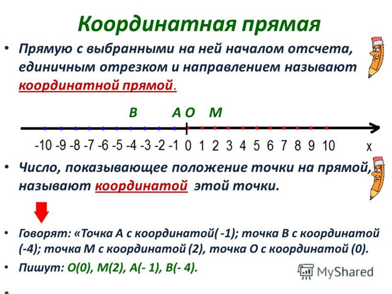 Координатная прямая Прямую с выбранными на ней началом отсчета, единичным отрезком и направлением называют координатной прямой. В А О М Число, показывающее положение точки на прямой, называют координатой этой точки. Говорят: «Точка А с координатой( -