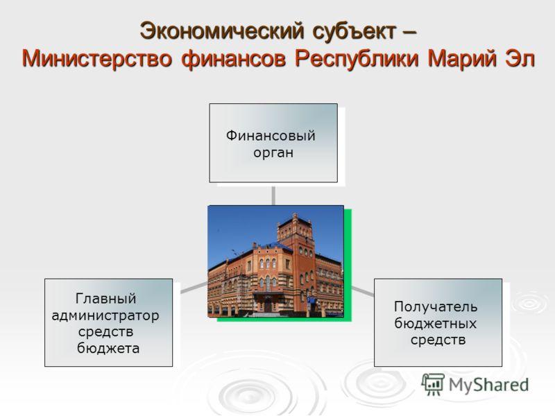 Экономический субъект – Министерство финансов Республики Марий Эл