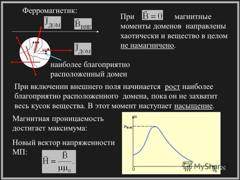 20 При магнитные моменты доменов направлены хаотически и вещество в целом не намагничено. При включении внешнего поля начинается рост наиболее благоприятно расположенного домена, пока он не захватит весь кусок вещества. В этот момент наступает насыще