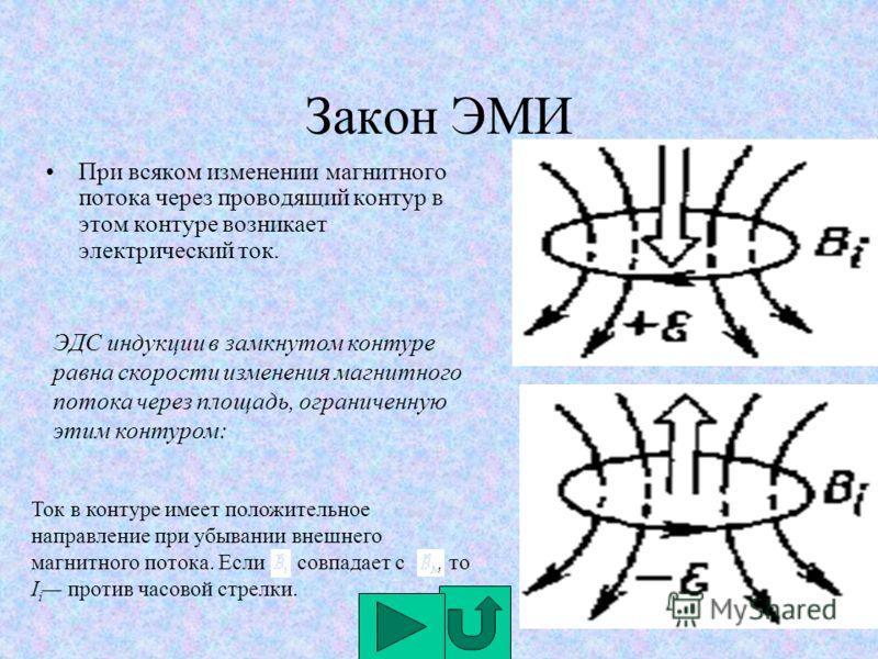 Закон ЭМИ При всяком изменении магнитного потока через проводящий контур в этом контуре возникает электрический ток. ЭДС индукции в замкнутом контуре равна скорости изменения магнитного потока через площадь, ограниченную этим контуром: Ток в контуре