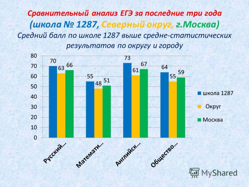 Сравнительный анализ ЕГЭ за последние три года (школа 1287, Северный округ, г.Москва) Средний балл по школе 1287 выше средне-статистических результатов по округу и городу