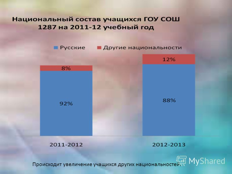 Происходит увеличение учащихся других национальностей.