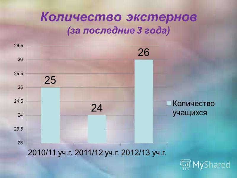 Количество экстернов (за последние 3 года)