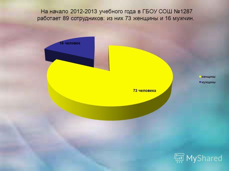 На начало 2012-2013 учебного года в ГБОУ СОШ 1287 работает 89 сотрудников: из них 73 женщины и 16 мужчин.