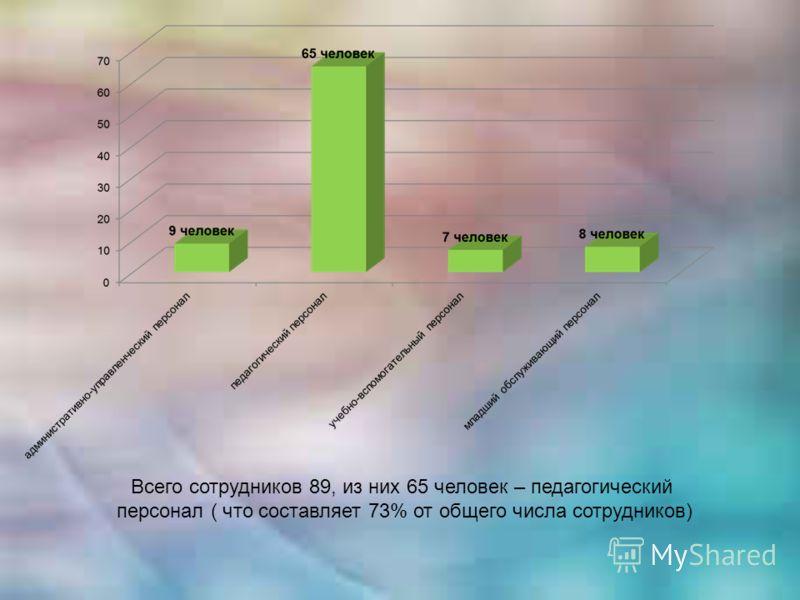 Всего сотрудников 89, из них 65 человек – педагогический персонал ( что составляет 73% от общего числа сотрудников)