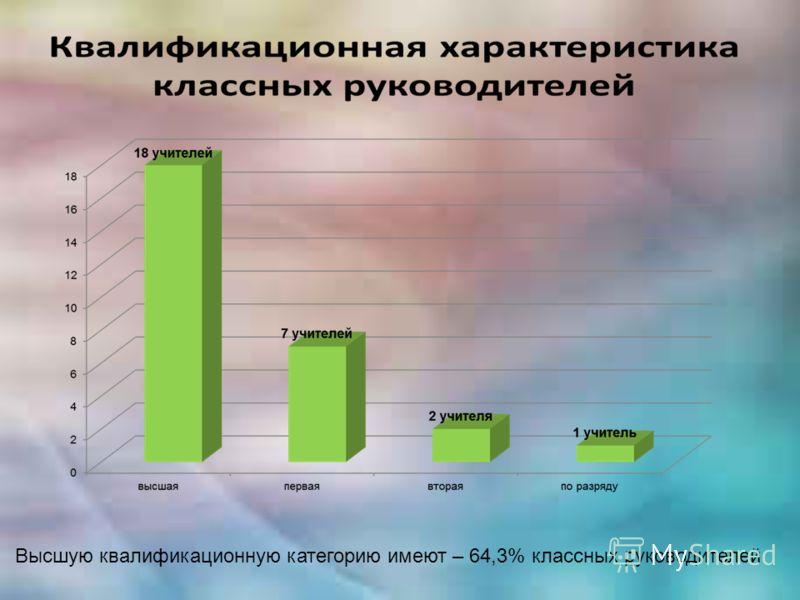 Высшую квалификационную категорию имеют – 64,3% классных руководителей