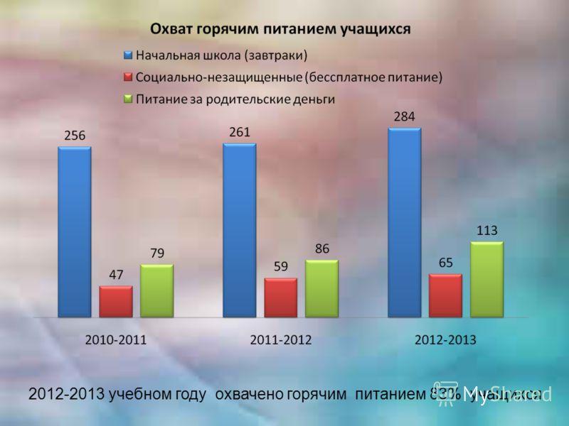 2012-2013 учебном году охвачено горячим питанием 83% учащихся