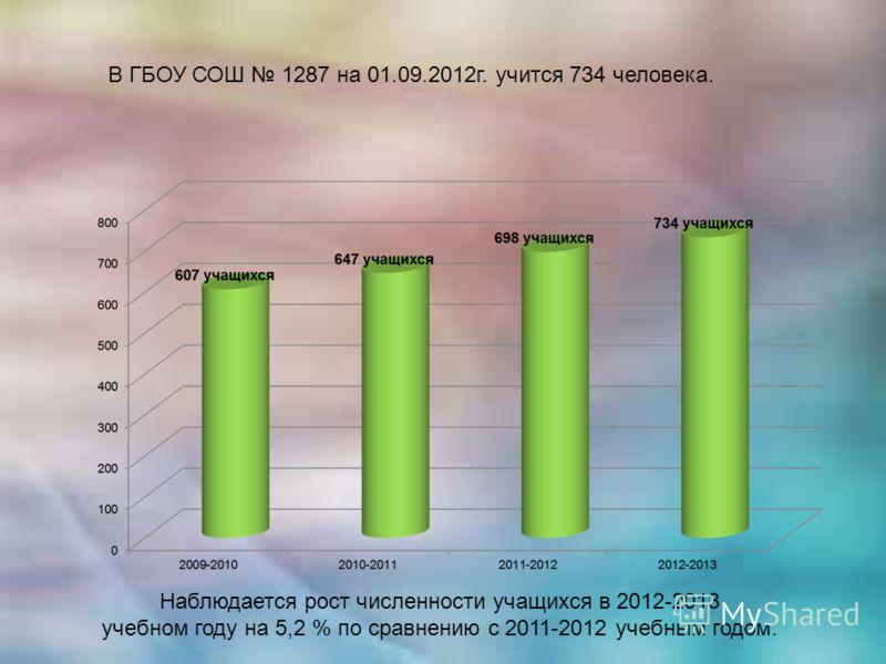 В ГБОУ СОШ 1287 на 01.09.2012г. учится 734 человека. Наблюдается рост численности учащихся в 2012-2013 учебном году на 5,2 % по сравнению с 2011-2012 учебным годом.