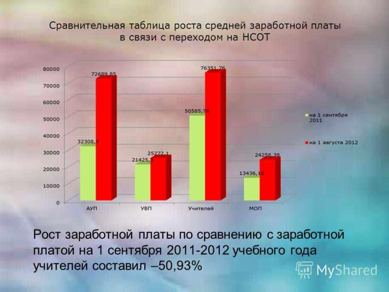 Сравнительная таблица роста средней заработной платы в связи с переходом на НСОТ Рост заработной платы по сравнению с заработной платой на 1 сентября 2011-2012 учебного года учителей составил –50,93%