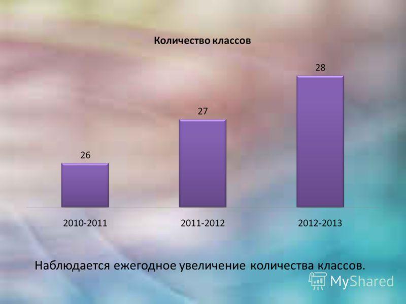 Наблюдается ежегодное увеличение количества классов.