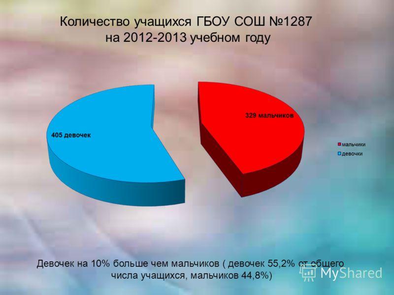 Количество учащихся ГБОУ СОШ 1287 на 2012-2013 учебном году Девочек на 10% больше чем мальчиков ( девочек 55,2% от общего числа учащихся, мальчиков 44,8%)