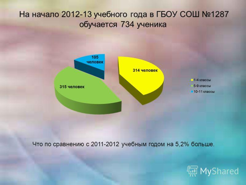 На начало 2012-13 учебного года в ГБОУ СОШ 1287 обучается 734 ученика Что по сравнению с 2011-2012 учебным годом на 5,2% больше.