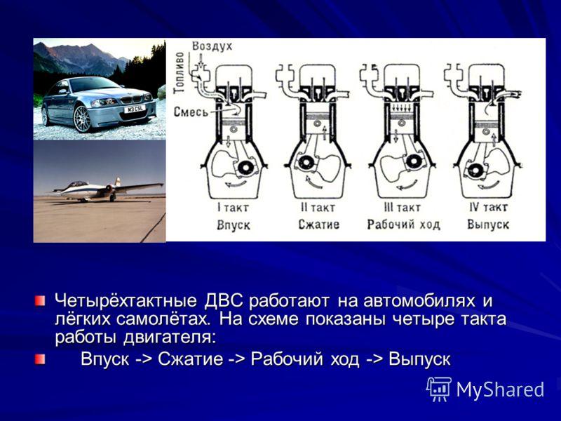Четырёхтактные ДВС работают на автомобилях и лёгких самолётах. На схеме показаны четыре такта работы двигателя: Впуск -> Сжатие -> Рабочий ход -> Выпуск Впуск -> Сжатие -> Рабочий ход -> Выпуск