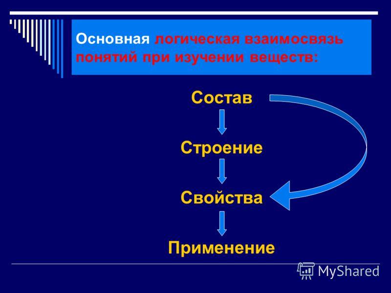 Основная логическая взаимосвязь понятий при изучении веществ: Состав Строение Свойства Применение