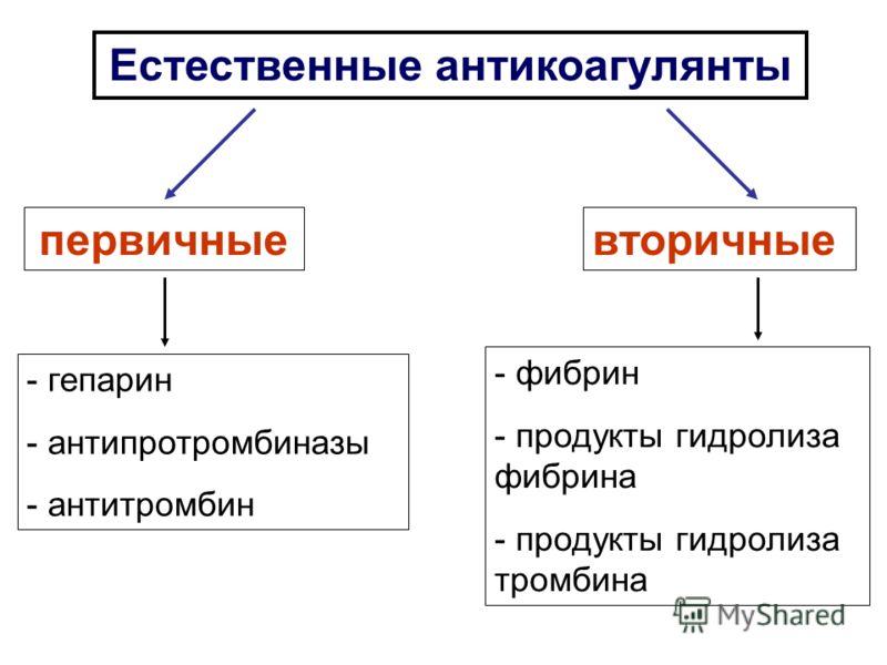 Противосвертывающие системы (по Кудряшову) 1 система. Имеет гуморальную природу, срабатывает постоянно 2 система. Аварийная, обусловлена нервными механизмами