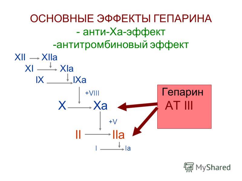 АНТИТРОМБИН III XII XIIa XI XIa IX IXa +VIII ATIII X Xa II IIa I Ia