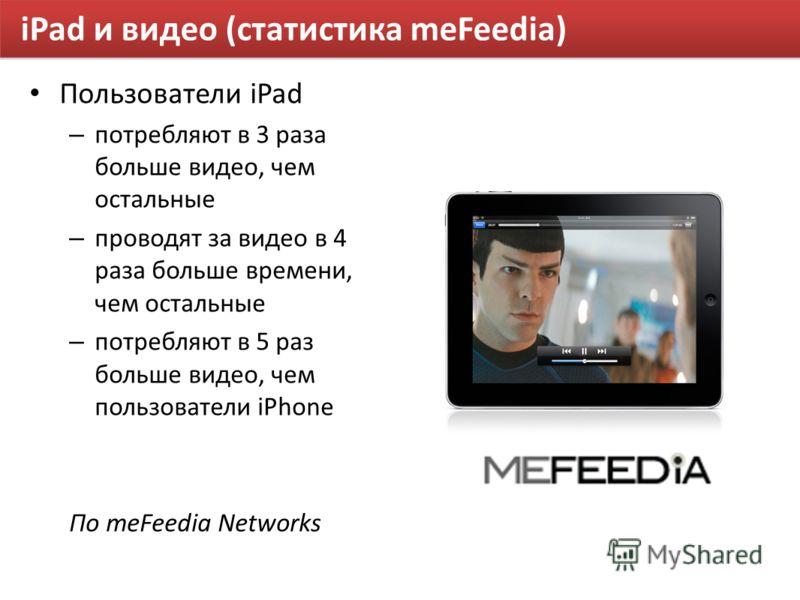 iPad и видео (статистика meFeedia) Пользователи iPad – потребляют в 3 раза больше видео, чем остальные – проводят за видео в 4 раза больше времени, чем остальные – потребляют в 5 раз больше видео, чем пользователи iPhone По meFeedia Networks
