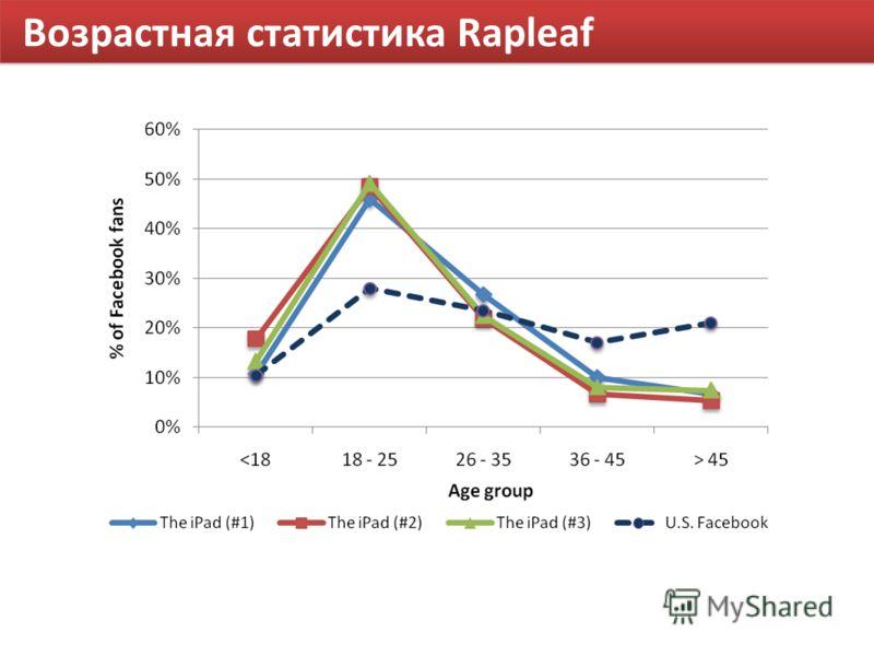 Возрастная статистика Rapleaf