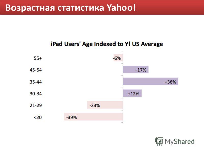 Возрастная статистика Yahoo!