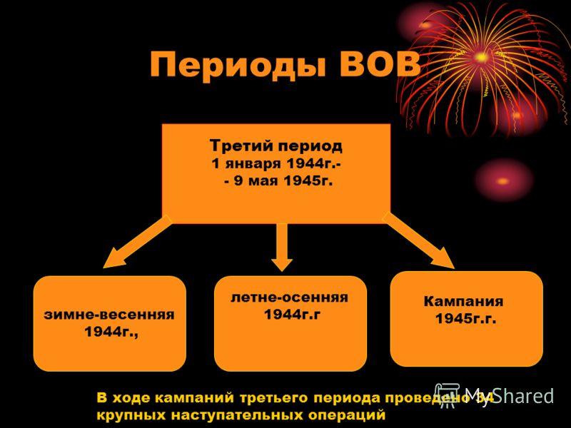 Периоды ВОВ Кампания 1945г.г. Третий период 1 января 1944г.- - 9 мая 1945г. летне-осенняя 1944г.г зимне-весенняя 1944г., В ходе кампаний третьего периода проведено 34 крупных наступательных операций