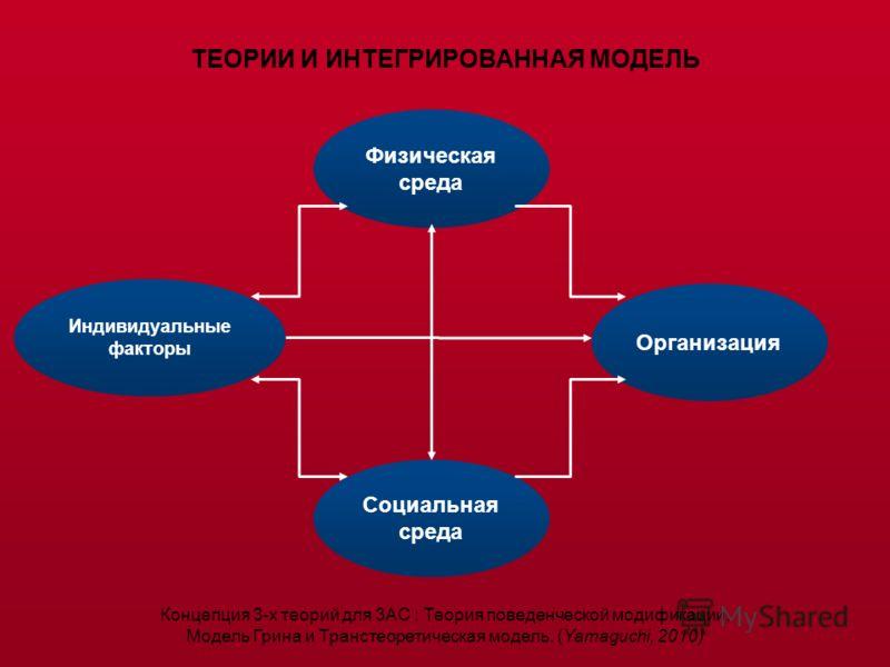 Физическая среда Организация Индивидуальные факторы Социальная среда ТЕОРИИ И ИНТЕГРИРОВАННАЯ МОДЕЛЬ Концепция 3-х теорий для 3АС ; Теория поведенческой модификации, Модель Грина и Транстеоретическая модель. (Yamaguchi, 2010)